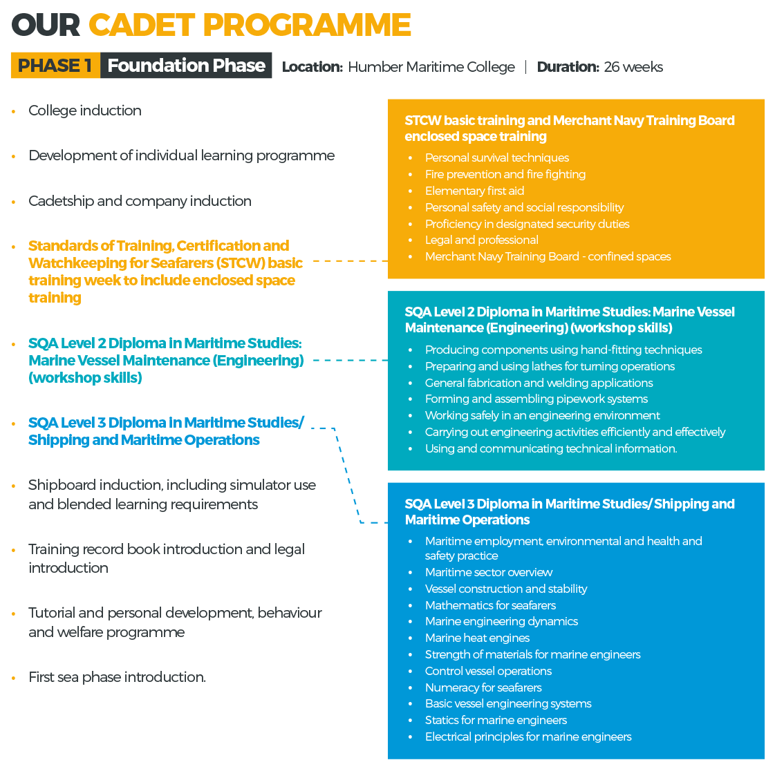 Phase One Engineering Cadet Programme