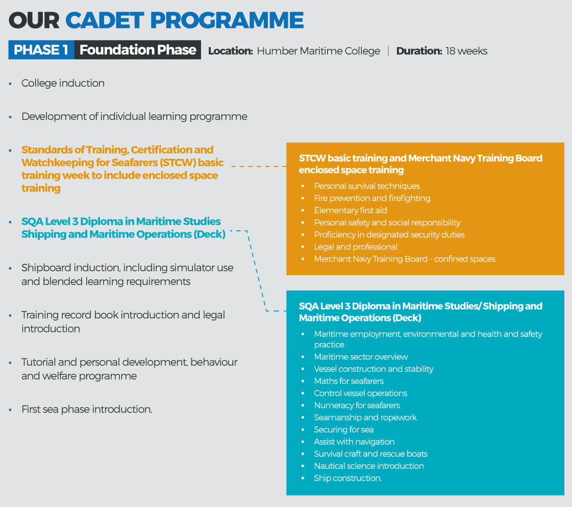 Phase One Navigation Cadet Programme