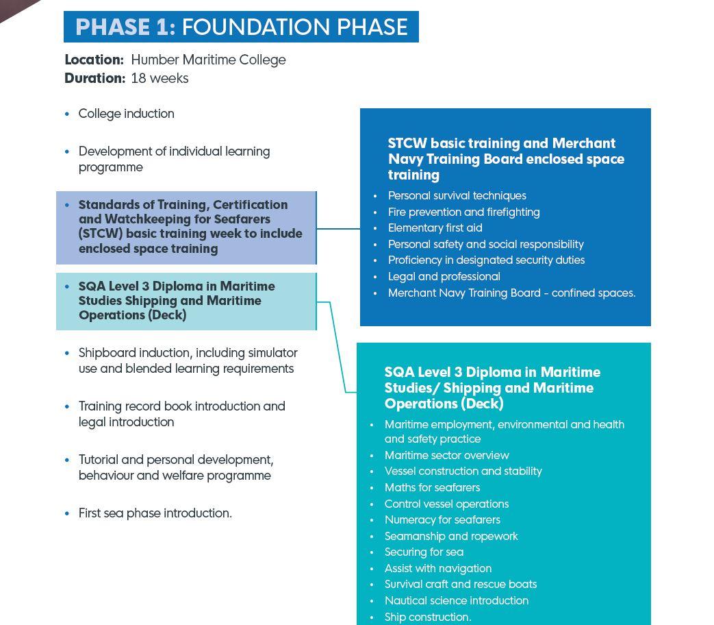 Nav phase 1